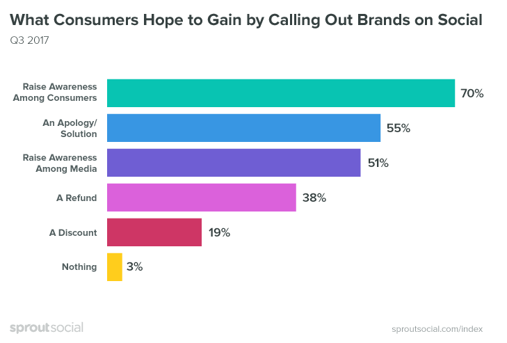 Why do people call out brands?