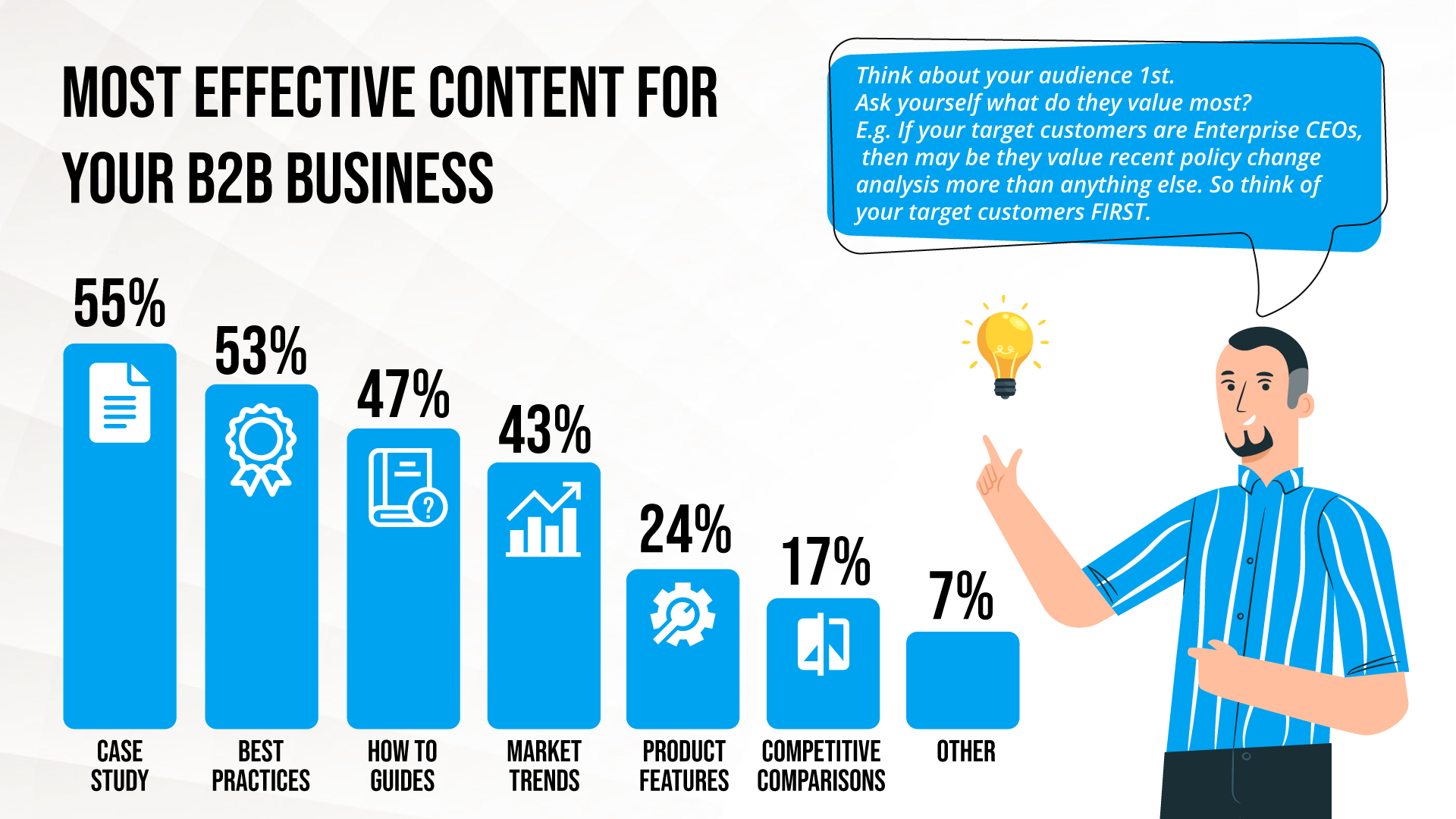 Most effective content for your b2b business